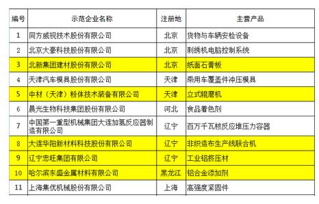 第二批制造业单项冠军企业和单项冠军产品名单公示 多家粉体企业入围