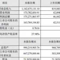 安纳达2017年利润同比增长285.24%